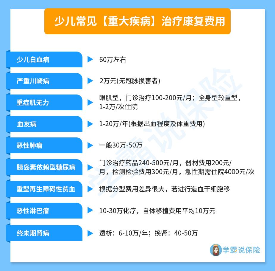 少儿常见【重大疾病】治疗康复费用.jpg